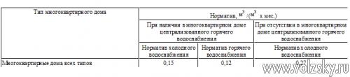 s-1-sentyabrya-vstupyat-v-silu-novye-normativy-na-holodnuyu-i-goryachuyu-vodu-i-vodootvedenie-1.jpg