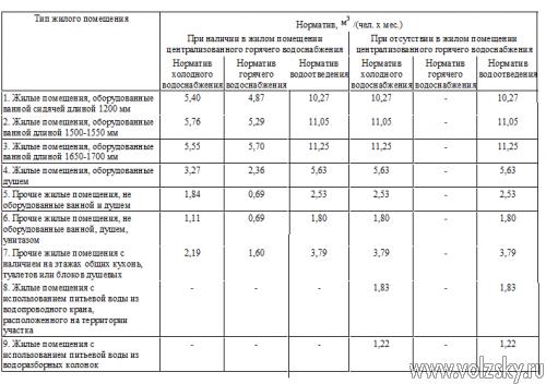 s-1-sentyabrya-vstupyat-v-silu-novye-normativy-na-holodnuyu-i-goryachuyu-vodu-i-vodootvedenie.jpg